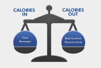 calories-scale